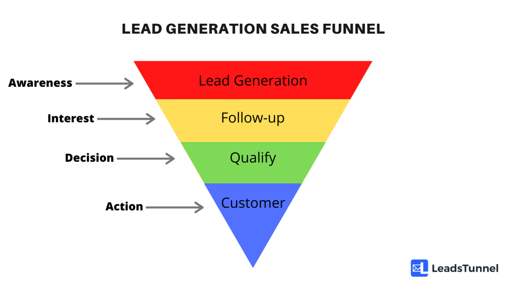 Lead Generation Sales Funnel LeadsTunnel